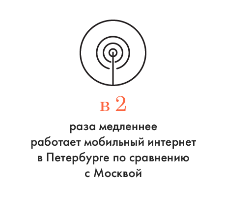 Цифра дня: Скорость мобильного интернета в Петербурге. Изображение № 1.