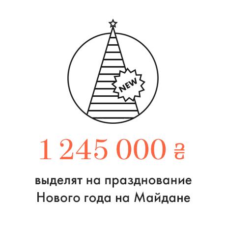 Цифра дня: Расходы на Новый год. Зображення № 1.