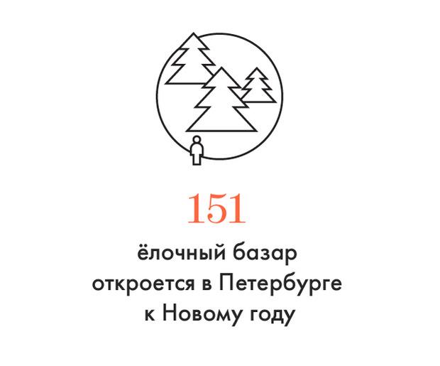 Цифра дня: Ёлочные базары в Петербурге. Изображение № 1.