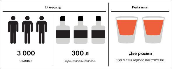 Под градусом: самые алкогольные места Москвы, часть 3. Изображение № 16.