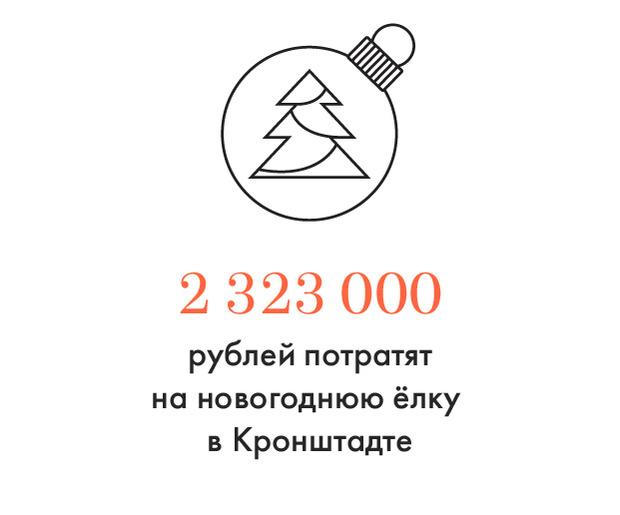 Цифра дня: Районная ёлка за 2,3 миллиона. Изображение № 1.