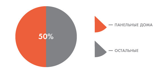 Цифры недели: Цены на жилье в Москве. Изображение № 8.