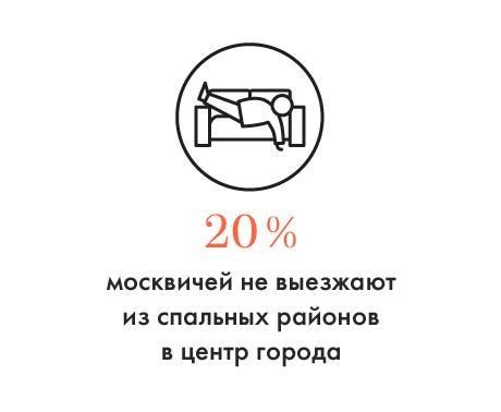 Цифра дня: Сколько жителей окраин Москвы не выезжают в центр. Изображение № 1.