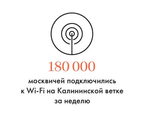 Количество москвичей, подключившихся кWi-Fi наКалининской ветке. Изображение № 1.