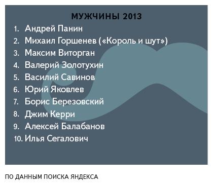«Яндекс» подвёл итоги поисковых запросов петербуржцев за год. Изображение № 3.