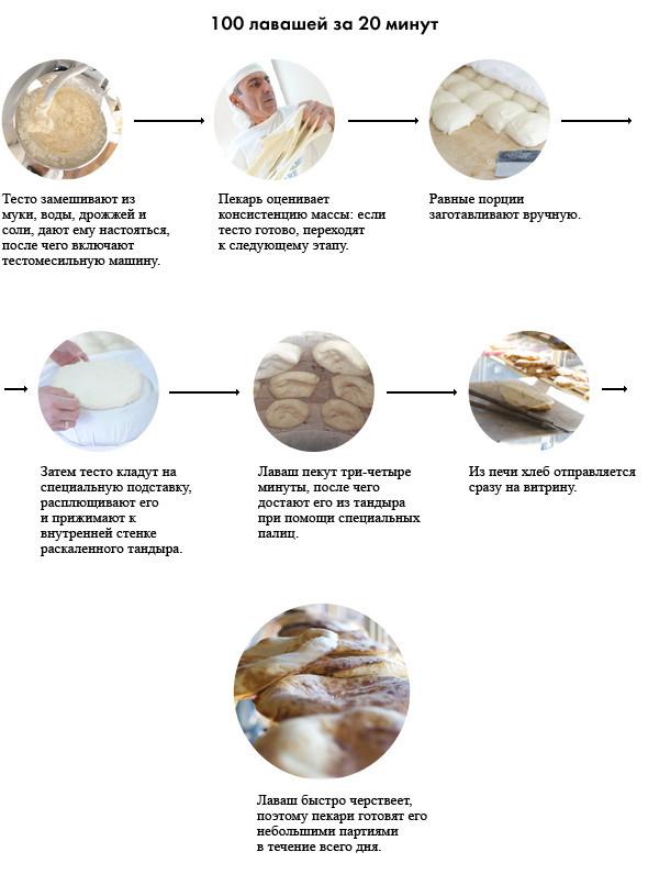 Фоторепортаж: Как пекут хлеб в тандыре. Зображення № 11.