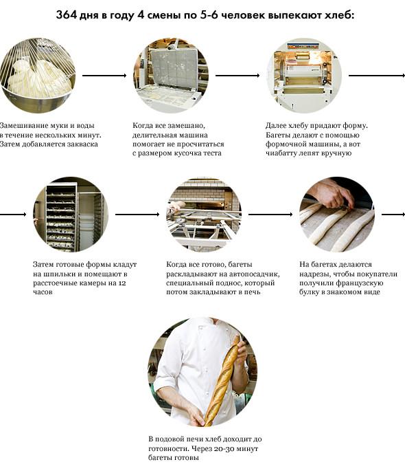 Фоторепортаж с кухни: Как пекут хлеб в «Волконском». Изображение №1.
