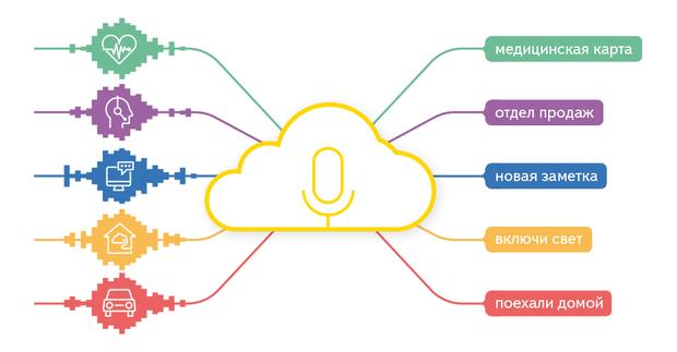 «Яндекс» запустил облачный сервис распознавания речи. Изображение № 1.