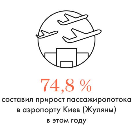 Цифра дня: Прирост пассажиропотока в аэропорту Киев. Изображение № 1.