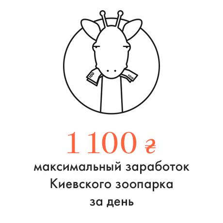 Цифра дня: Дневной заработок Киевского зоопарка. Изображение № 1.