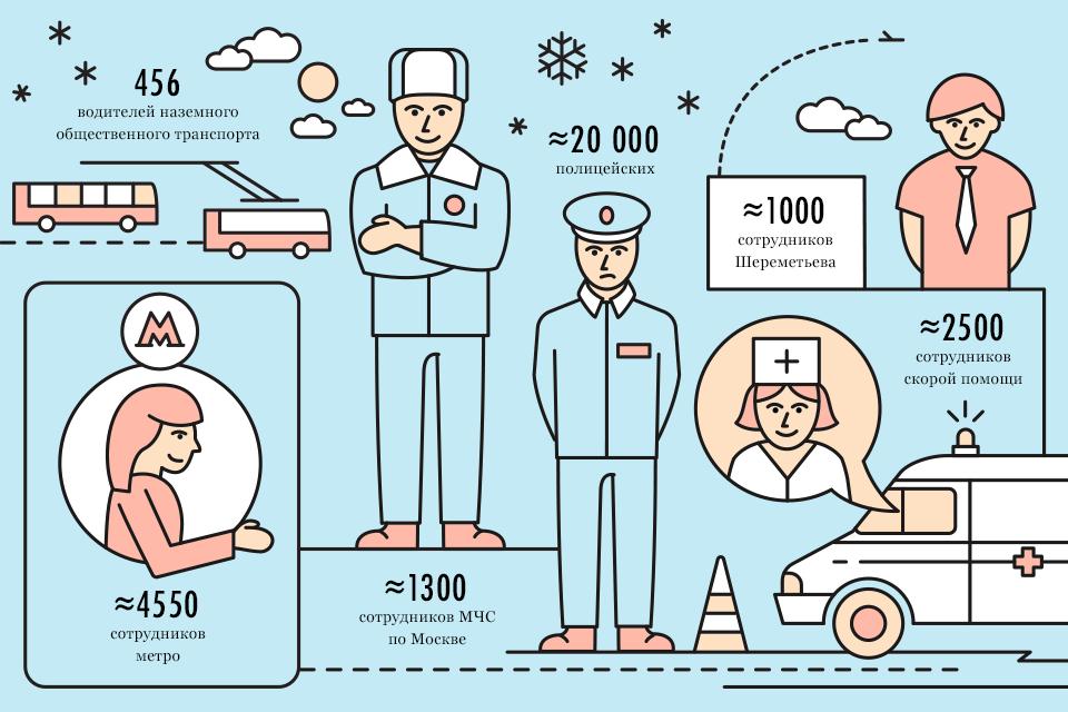 Москва в цифрах: Сколько человек работают в новогоднюю ночь?. Изображение № 1.