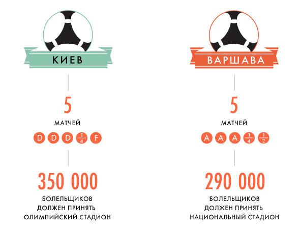 Евротурнир в Киеве: Цифры и факты. Изображение № 1.