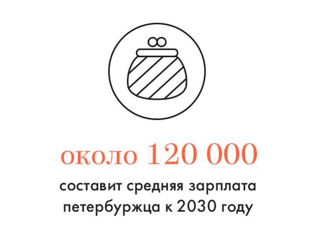 Цифра дня: Зарплата петербуржцев к 2030 году. Изображение № 1.