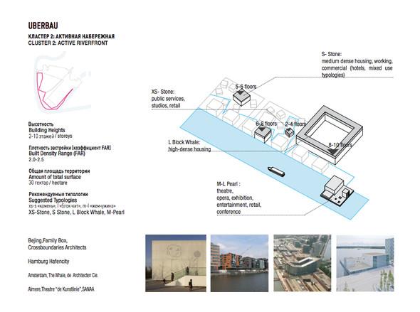 Промзона ЗИЛ: Проекты развития. Изображение № 26.