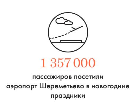Цифра дня: Количество пассажиров в аэропорту Шереметьево в новогодние праздники. Изображение № 1.