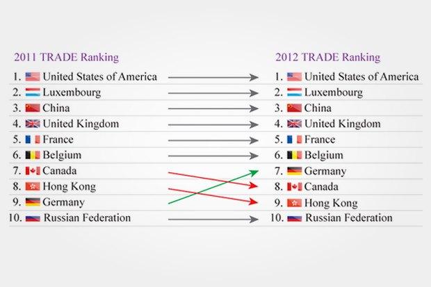 Рейтинг Bloom Consulting: страны, привлекательные для инвесторов.. Изображение № 15.