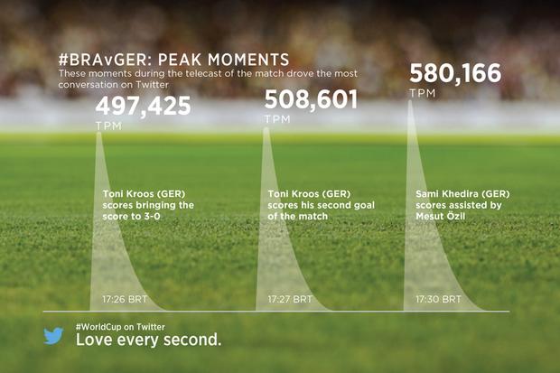 Болельщики матча Германия — Бразилия отправили 35,6 миллиона твитов. Изображение № 1.