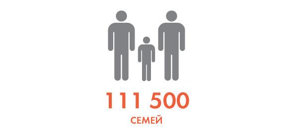 Цифры недели: Цены на жилье в Москве. Изображение № 9.