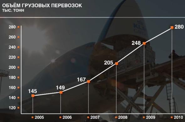 Прямая речь: Генеральный директор Шереметьева о развитии аэропорта. Изображение № 24.