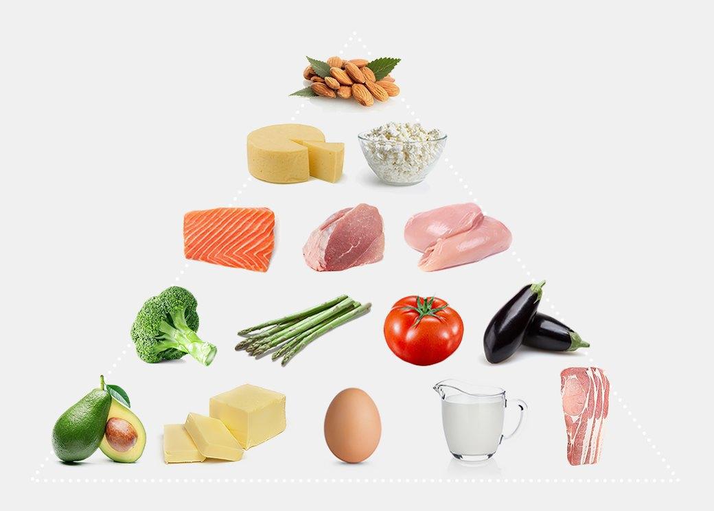 Жиру —жир:  Как похудеть на безуглеводной диете. Изображение № 1.