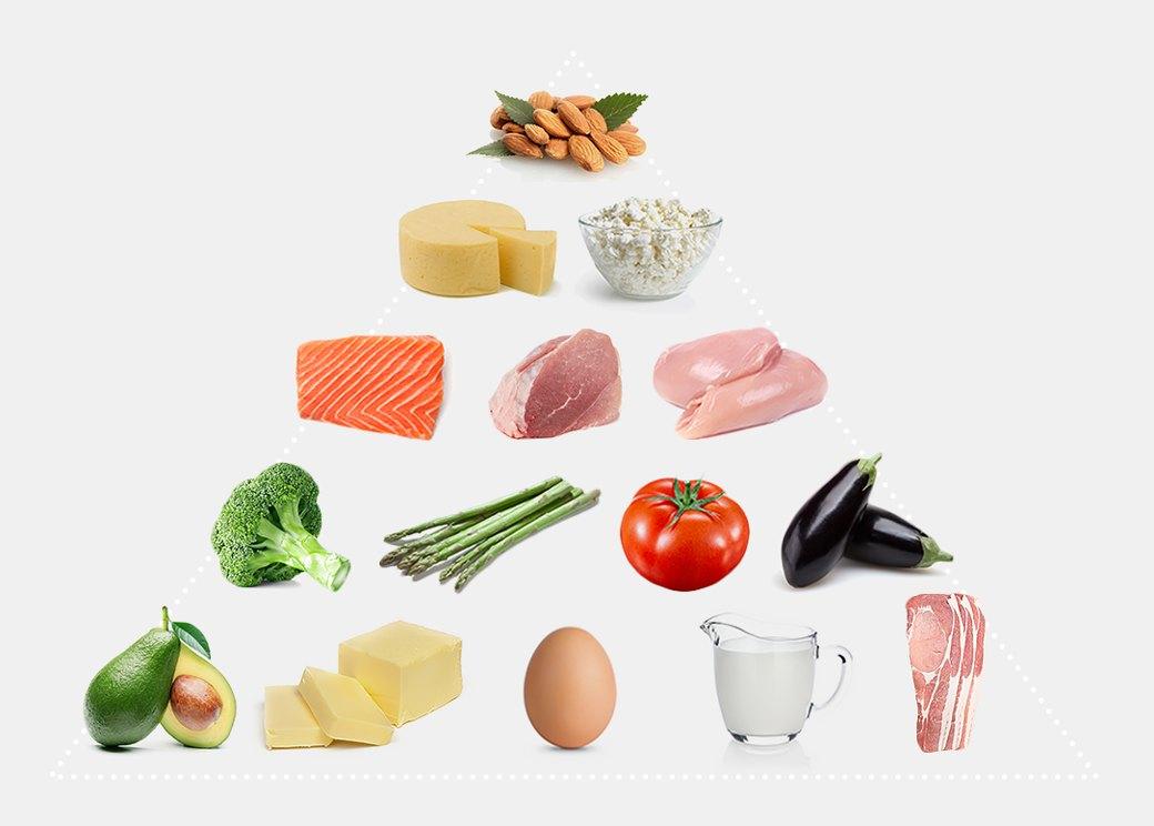 Кето диета продукты купить