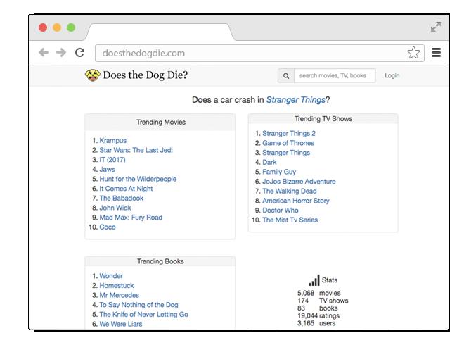 В закладки: Cайт для чувствительных киноманов «Does the Dog Die?». Изображение № 1.