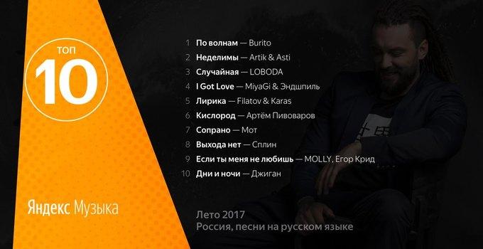«Яндекс.Музыка» составила рейтинг самых популярных песен лета. Изображение № 2.