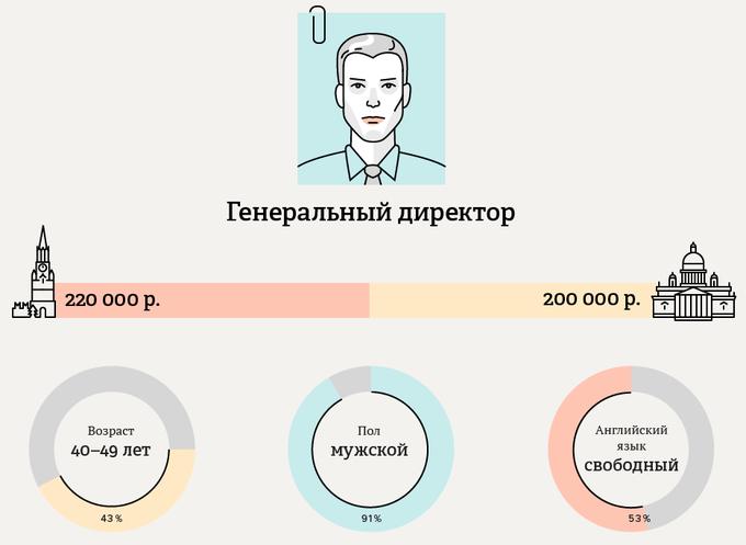 Большинство московских  и питерских руководителей — мужчины. Изображение № 1.
