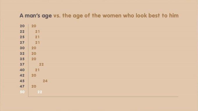 Плохие новости: мужчины хотят знакомиться только  с двадцатилетними. Изображение № 2.