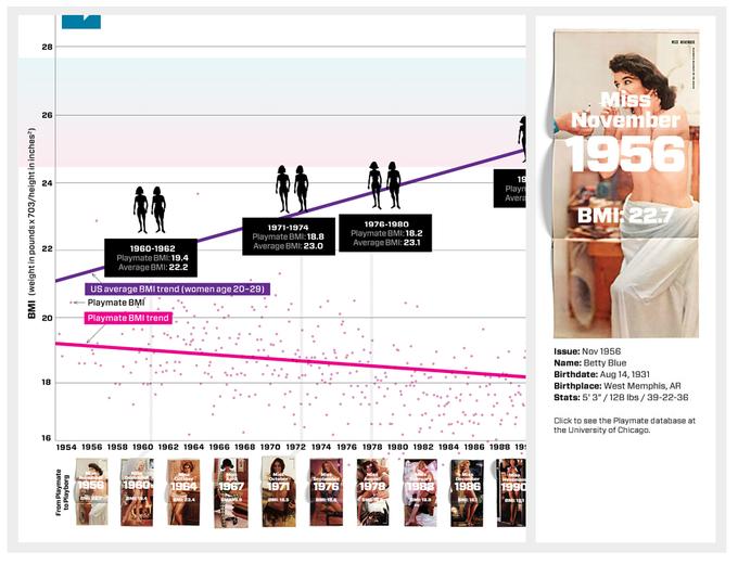 Как изменились стандарты красоты Playboy за 50 лет. Изображение № 1.