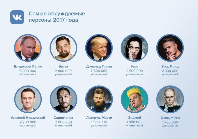 Владимир Путин, Face, «Матильда»: «ВКонтакте» подвели итоги года. Изображение № 1.