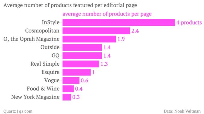 Среднее количество товаров на одной нерекламной странице журнала. Изображение № 3.