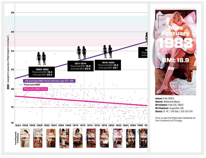 Как изменились стандарты красоты Playboy за 50 лет. Изображение № 3.