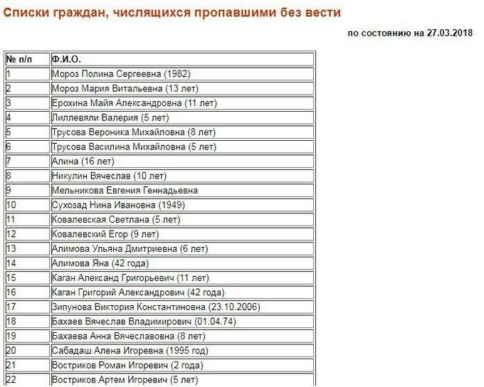 Что известно  о трагедии в Кемерове. Изображение № 1.