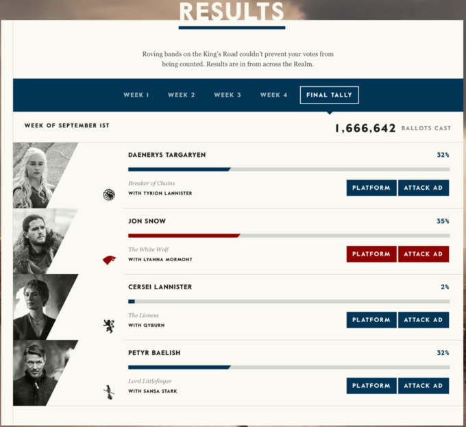 На выборах президента Вестероса победил Джон Сноу. Изображение № 1.