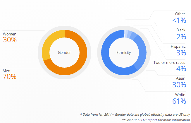 Так выглядит состав сотрудников Google. Изображение № 1.