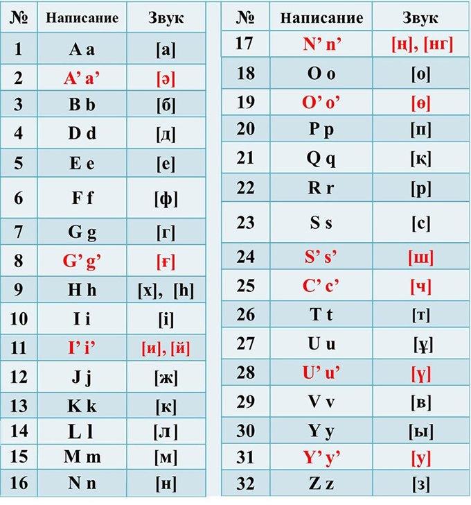 Казахский алфавит переведут на латиницу. Изображение № 1.