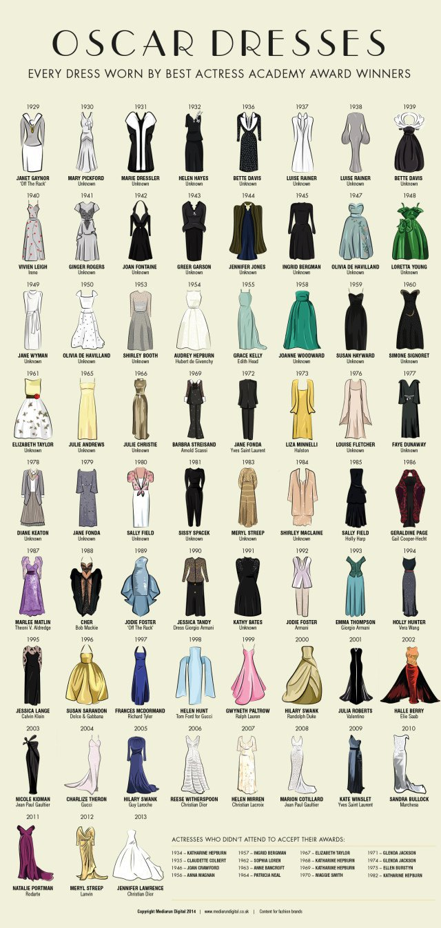 Все победительницы «Оскара»и их платья  в одной инфографике. Изображение № 1.