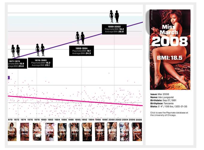 Как изменились стандарты красоты Playboy за 50 лет. Изображение № 5.