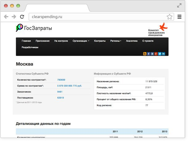 10 приложений иинтернет-сервисов наоснове открытых данных. Изображение № 10.