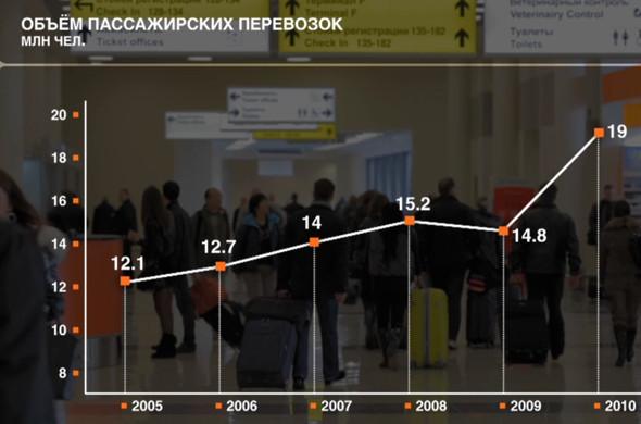 Прямая речь: Генеральный директор Шереметьева о развитии аэропорта. Изображение № 27.