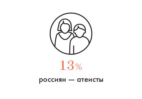 Цифра дня: Сколько россиян не верят в Бога. Изображение № 1.
