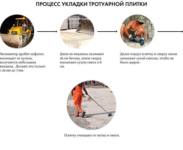 Свежая укладка: как асфальт меняют на плитку в Москве. Изображение № 30.