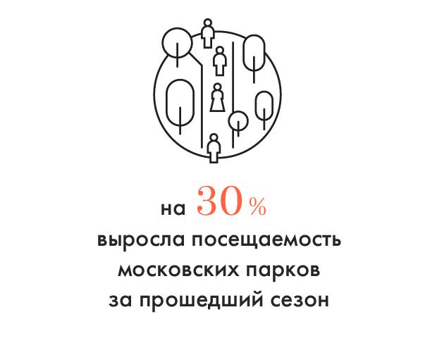 Цифра дня: Сколько людей посетили московские парки в 2012 году. Изображение № 1.