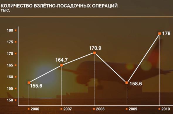 Прямая речь: Генеральный директор Шереметьева о развитии аэропорта. Изображение № 26.