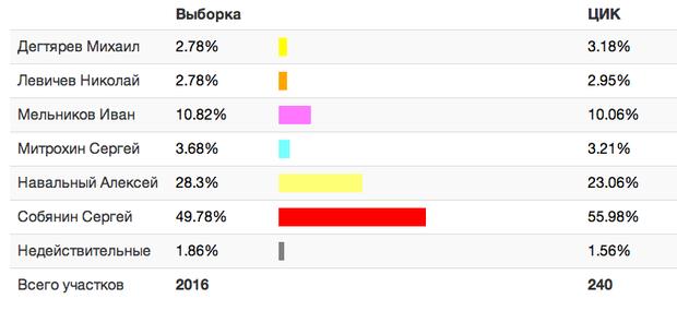 Прямая трансляция: День выборов в Москве. Изображение № 2.