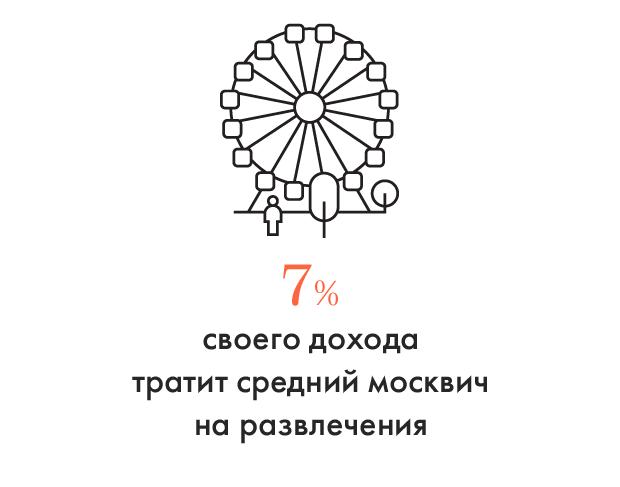 Цифра дня: Сколько москвичи тратят на культуру и развлечения. Изображение № 1.