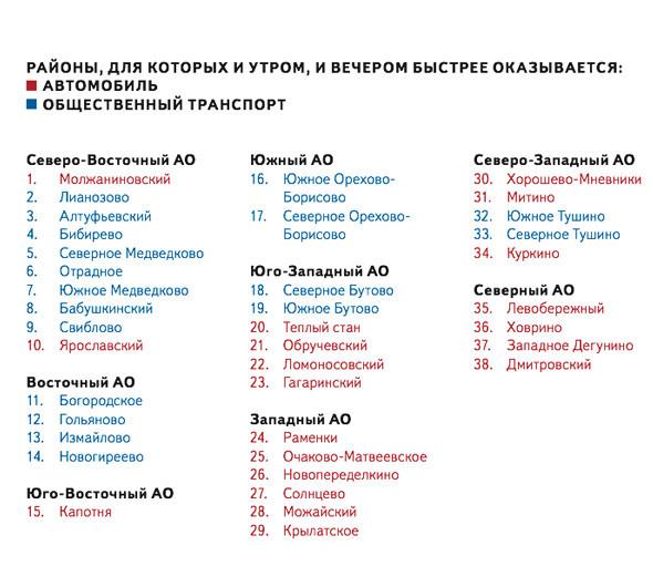 «Яндекс» подсчитал, как быстрее передвигаться по Москве. Изображение № 5.