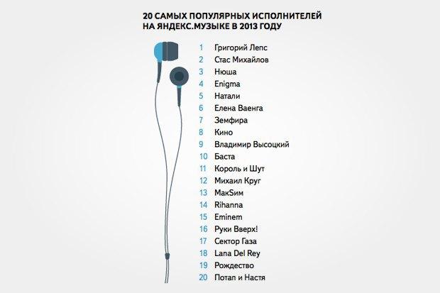 Самыми популярными у москвичей музыкантами стали Лепс иЗемфира. Изображение № 2.