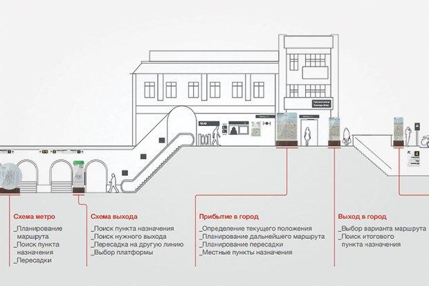 Дизайнеры о новой системе навигации вМоскве. Изображение № 10.